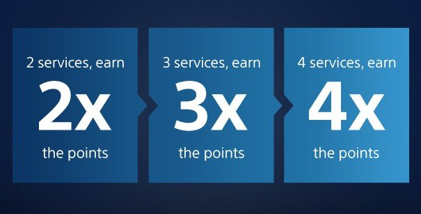 Earn extra points at PlayStation™Store when you subscribe to 2 or more PlayStation® services